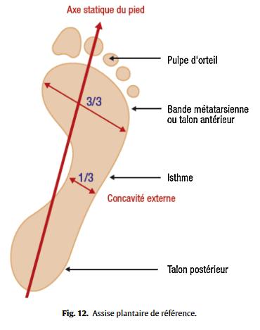 douleur cote exterieur du pied gauche